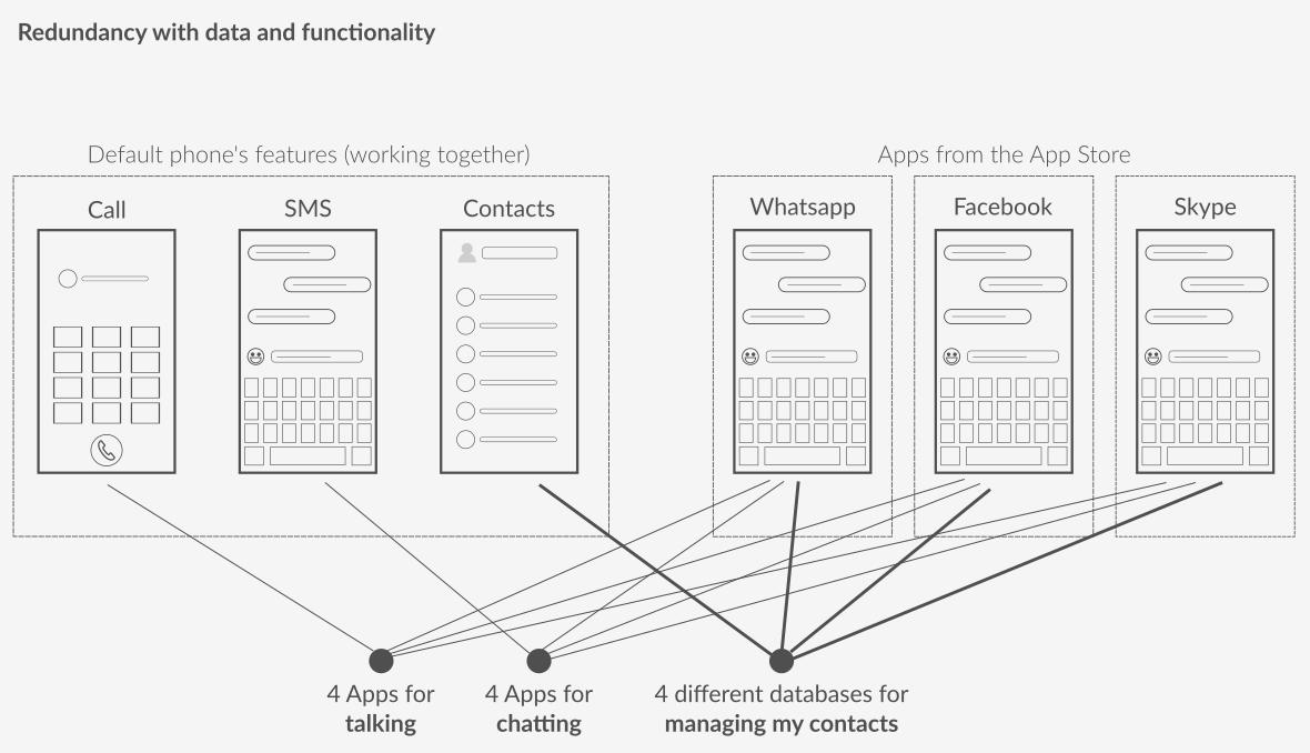 Diagramme présentant la redondance des données et des fonctionnalité d'un écosystème d'application en compétition